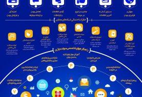 جزوه شبکه های اجتماعی و مهارت آموزی تبلیغ فناورانه