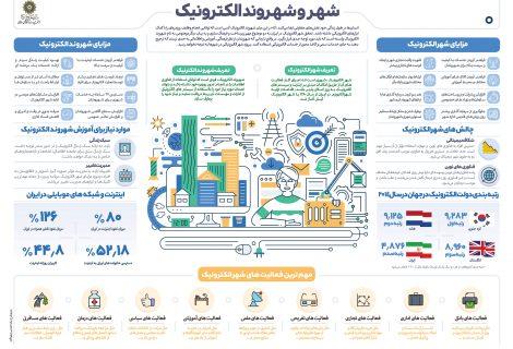 شهر و شهروند الکترونیک